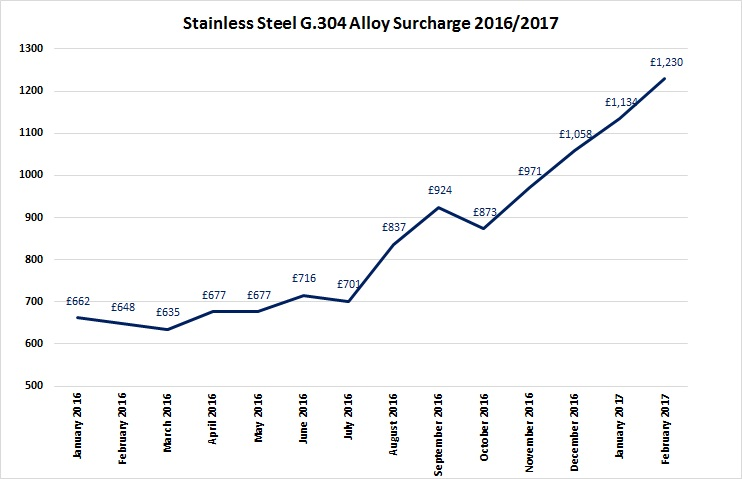Image of Alloy surcharge graph