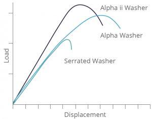 Alpha Chart